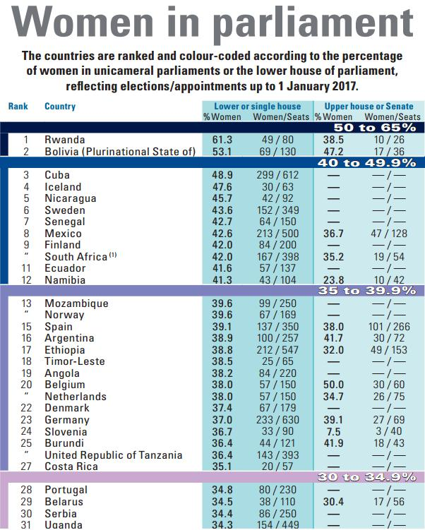 Cuba was ranked 3rd in the world in 2017 for female representation in Parliament